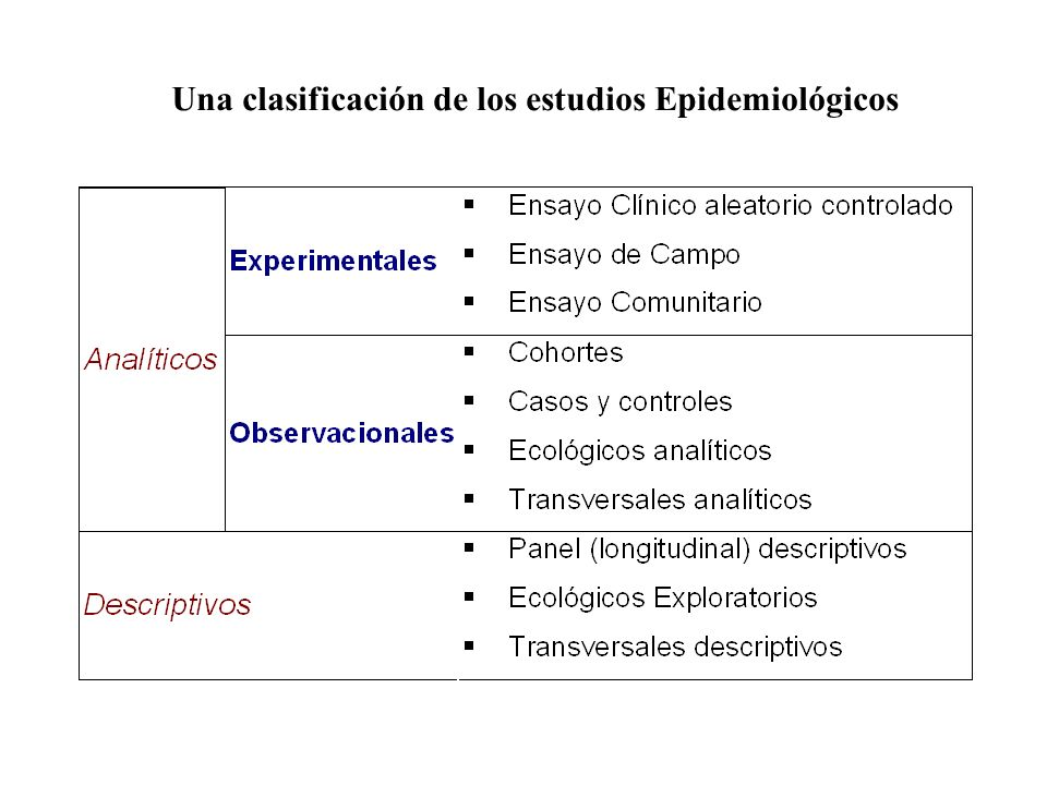 Una clasificación de los estudios Epidemiológicos