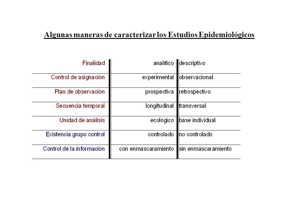 Algunas maneras de caracterizar los Estudios Epidemiológicos
