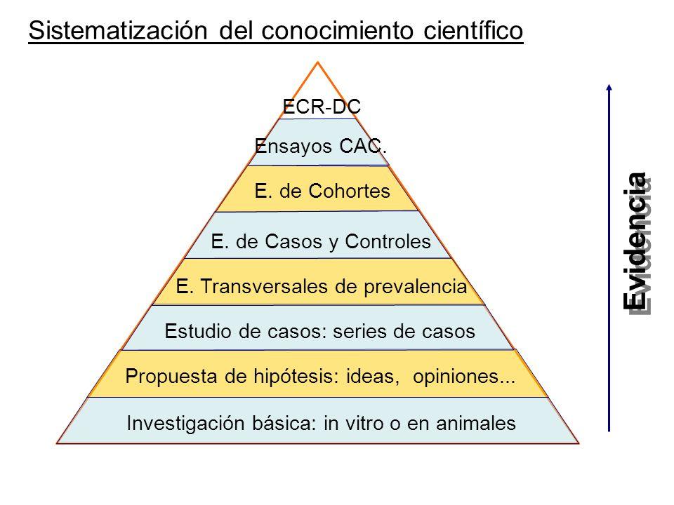 Evidencia Sistematización del conocimiento científico ECR-DC