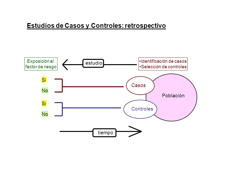 Estudios de Casos y Controles: retrospectivo