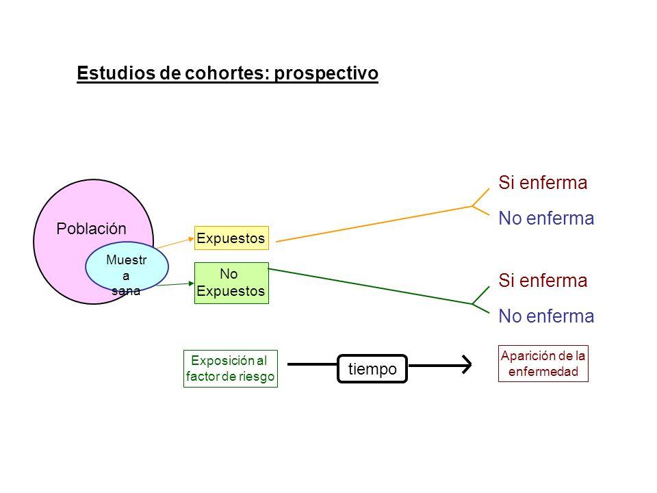 Estudios de cohortes: prospectivo