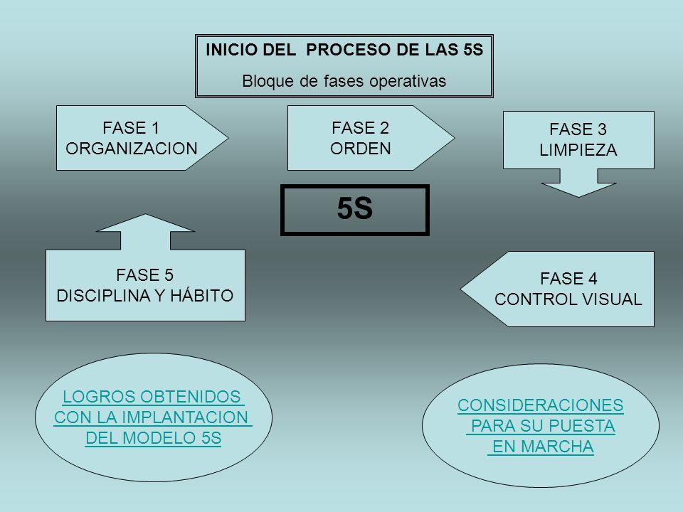 INICIO DEL PROCESO DE LAS 5S