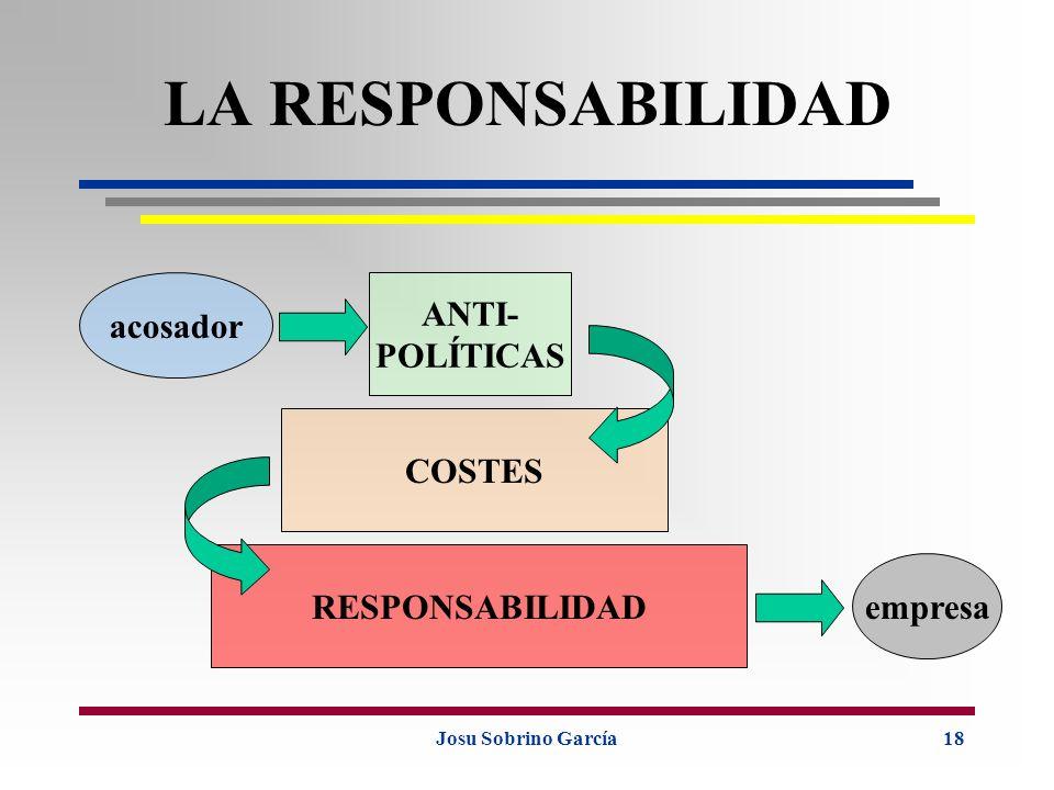 LA RESPONSABILIDAD ANTI- acosador POLÍTICAS COSTES RESPONSABILIDAD