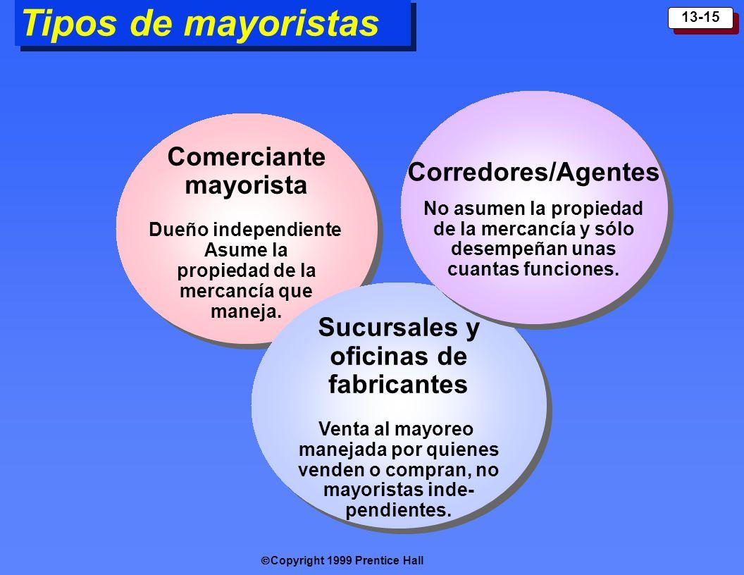 Tipos de mayoristas Corredores/Agentes Comerciante mayorista