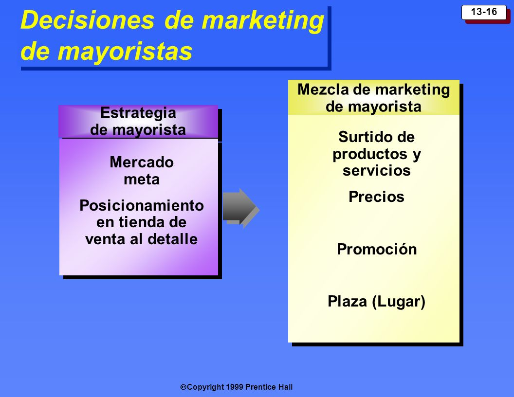 Decisiones de marketing de mayoristas