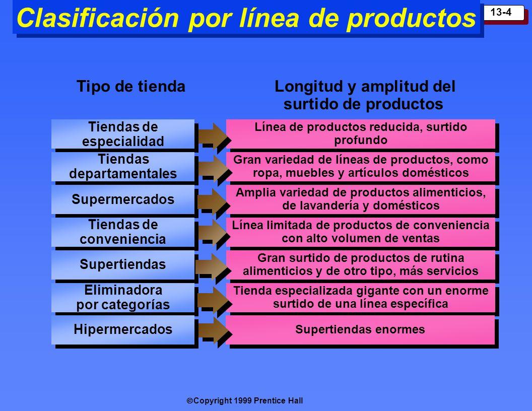 Clasificación por línea de productos