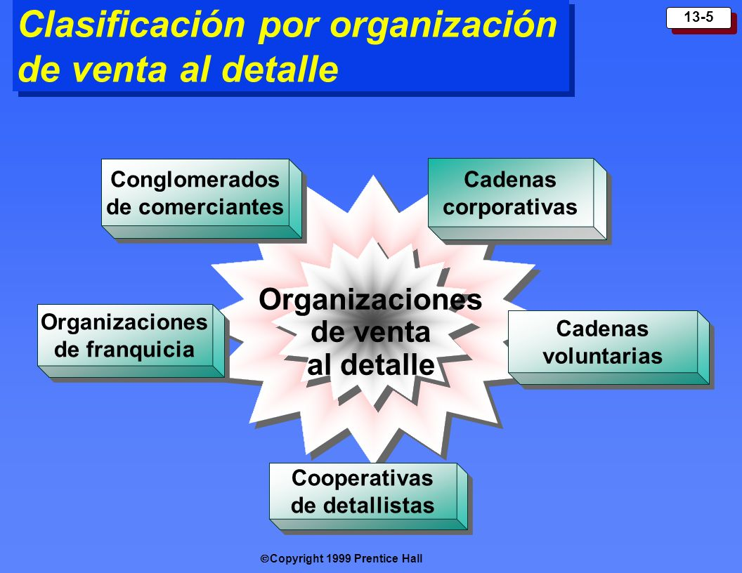 Clasificación por organización de venta al detalle