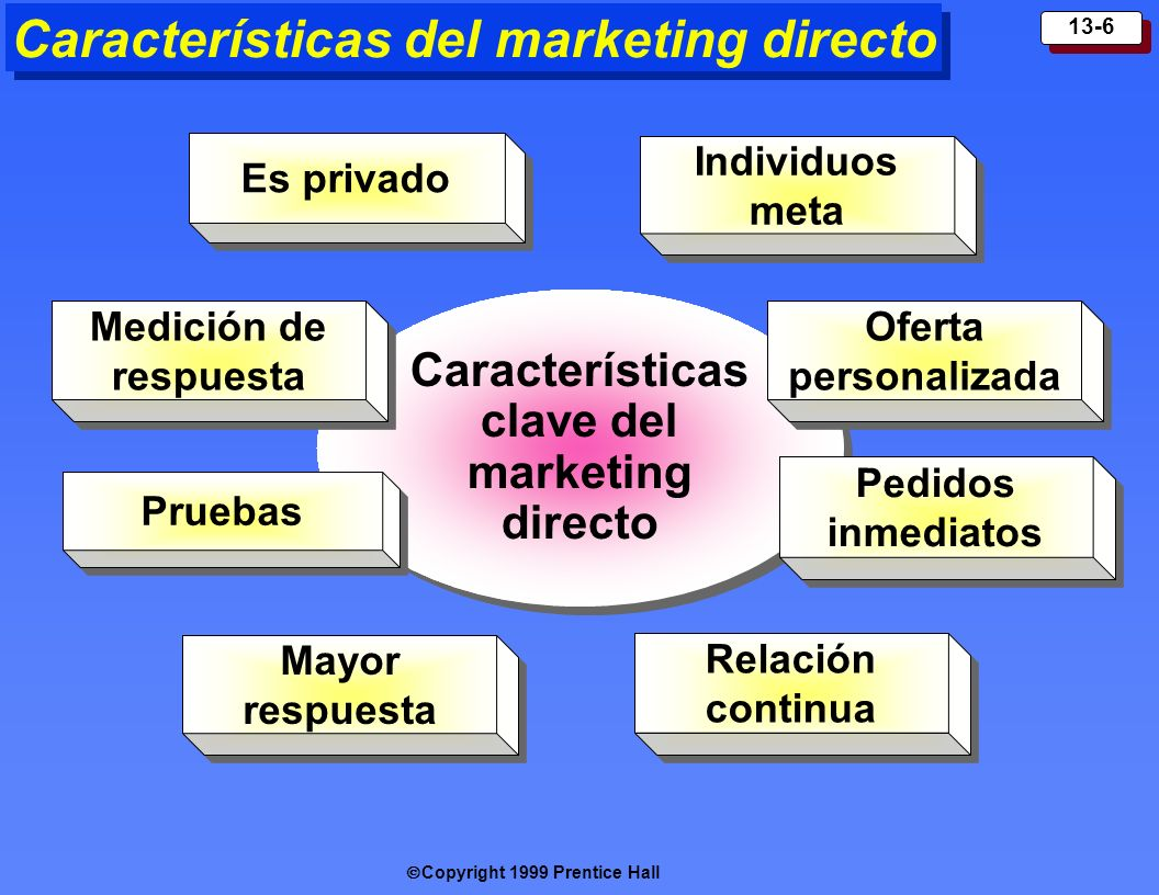 Características del marketing directo