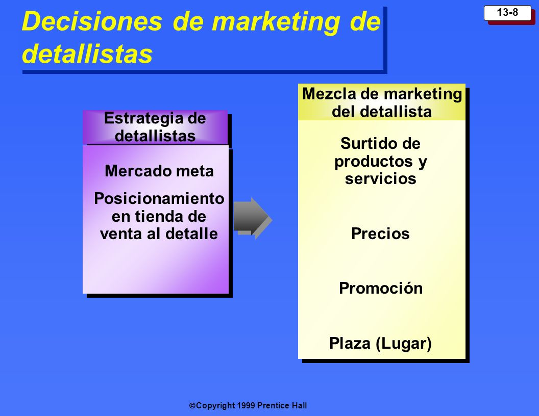 Decisiones de marketing de detallistas