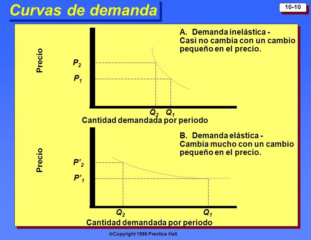 Curvas de demanda Precio Cantidad demandada por periodo