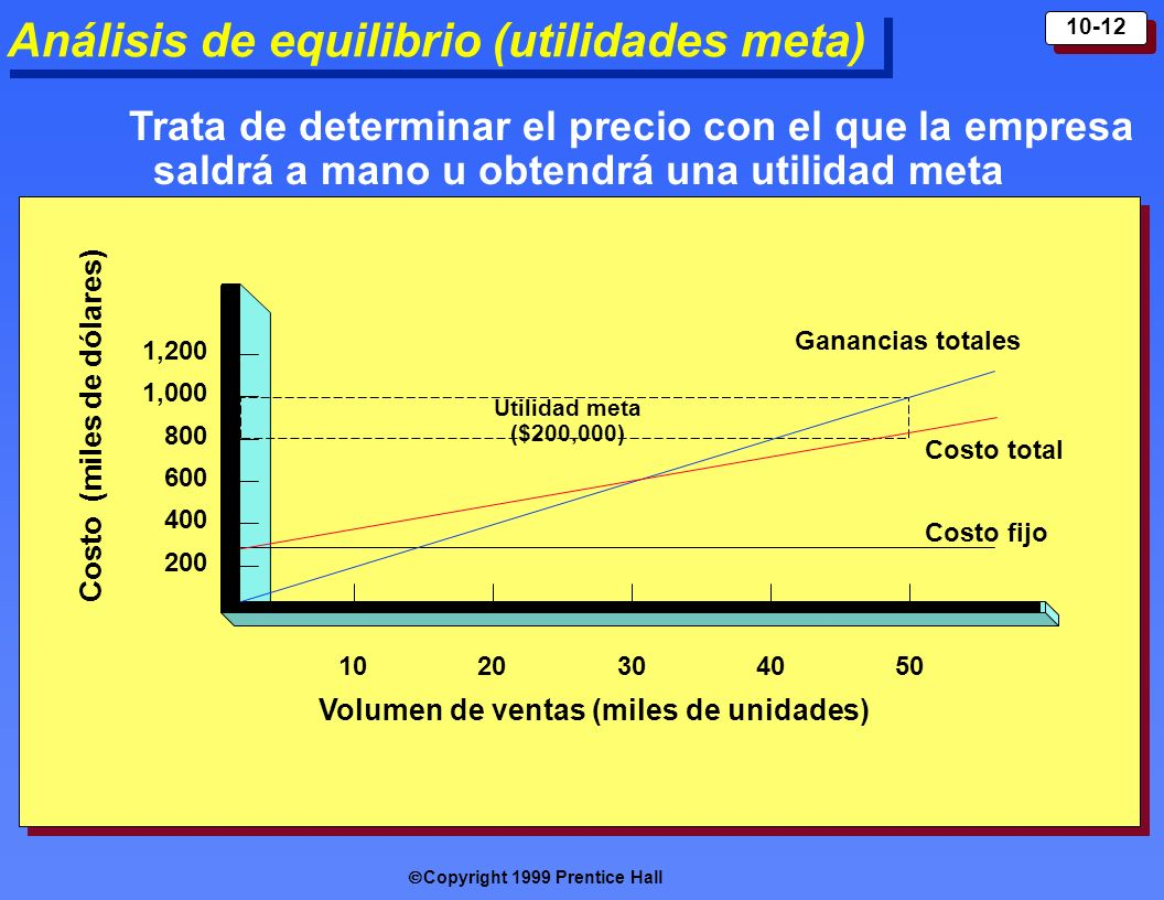 Análisis de equilibrio (utilidades meta)