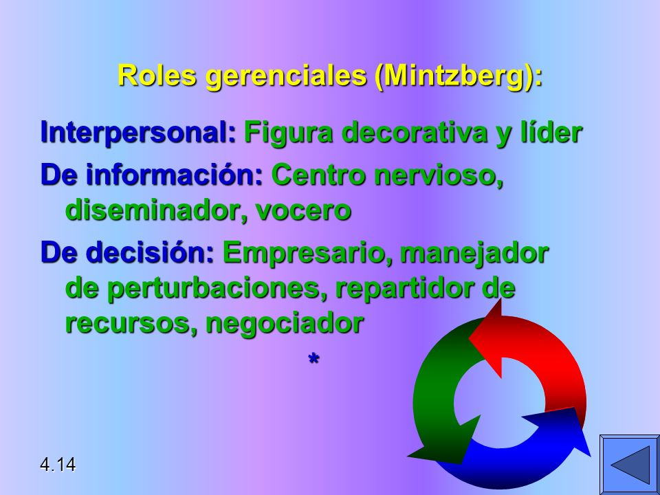 Roles gerenciales (Mintzberg):