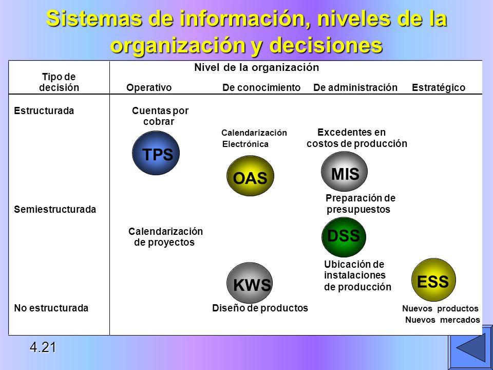 Sistemas de información, niveles de la organización y decisiones