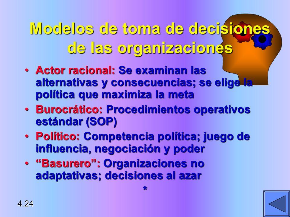 Modelos de toma de decisiones de las organizaciones