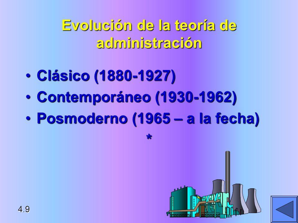 Evolución de la teoría de administración