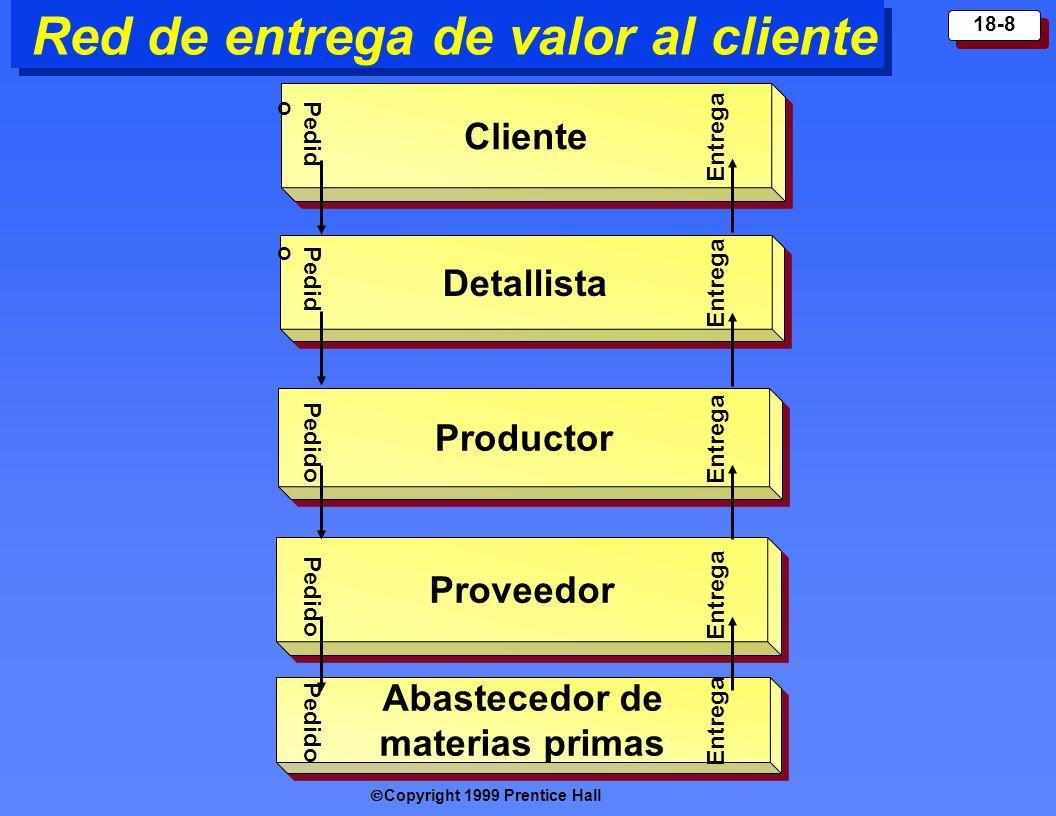 Red de entrega de valor al cliente