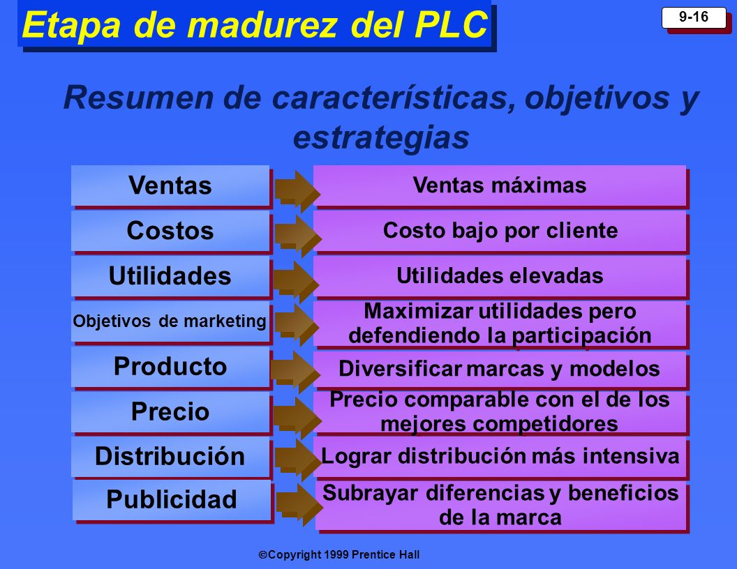 Etapa de madurez del PLC