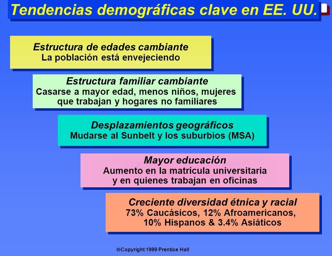 Tendencias demográficas clave en EE. UU.