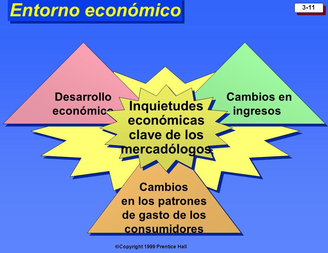 Entorno económico Inquietudes económicas clave de los mercadólogos