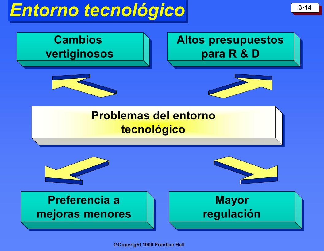 Entorno tecnológico Cambios vertiginosos Altos presupuestos para R & D
