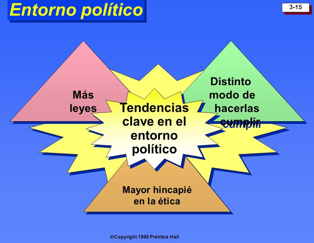 Entorno político Tendencias clave en el entorno político