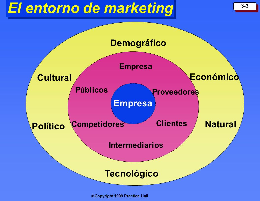 El entorno de marketing