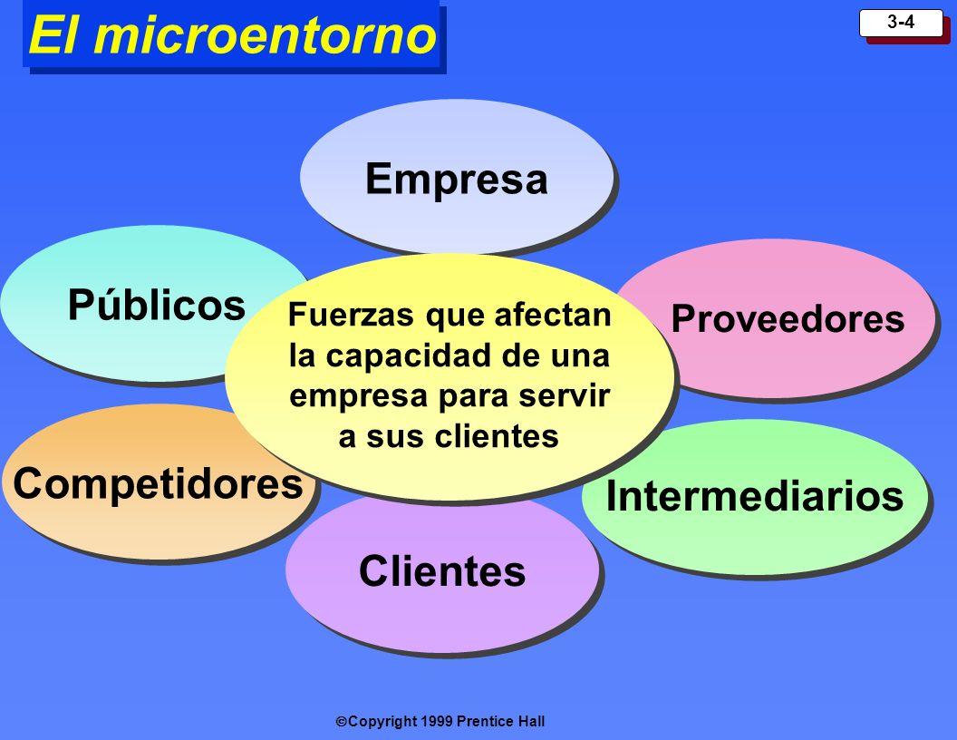 El microentorno Empresa Públicos Competidores Intermediarios Clientes