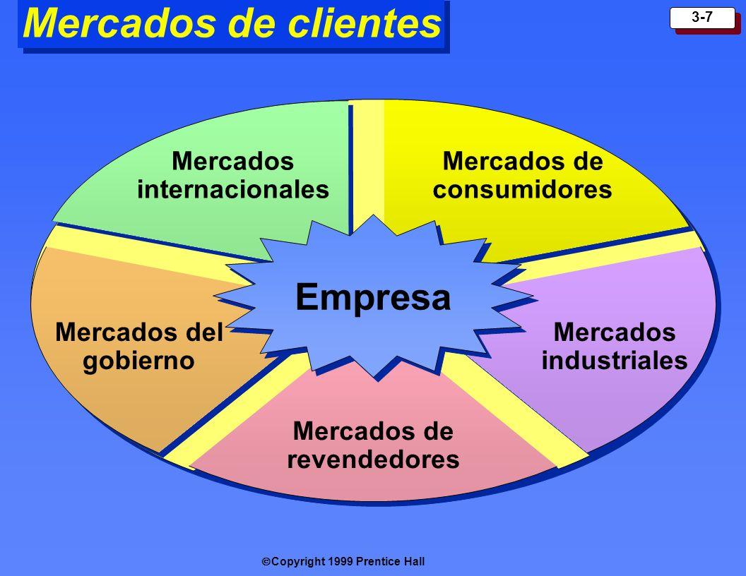 Mercados de clientes Empresa Mercados internacionales