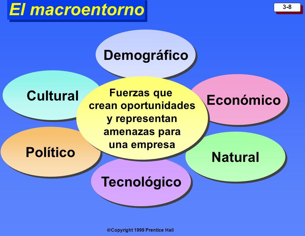 El macroentorno Demográfico Cultural Económico Político Natural
