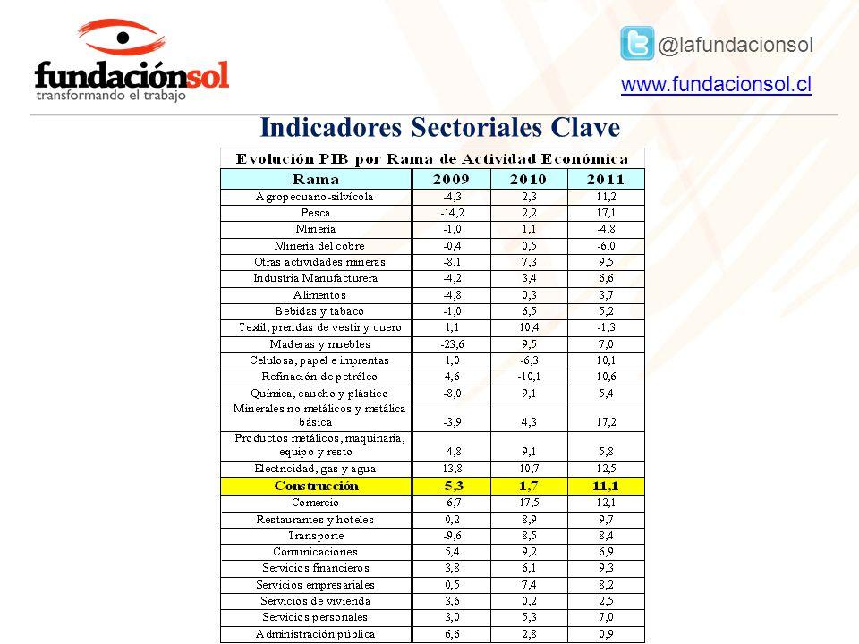Indicadores Sectoriales Clave