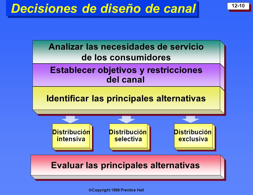 Decisiones de diseño de canal