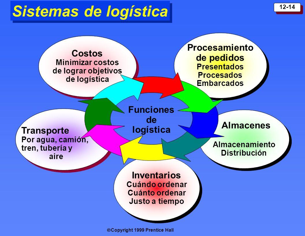 Sistemas de logística Procesamiento de pedidos Costos