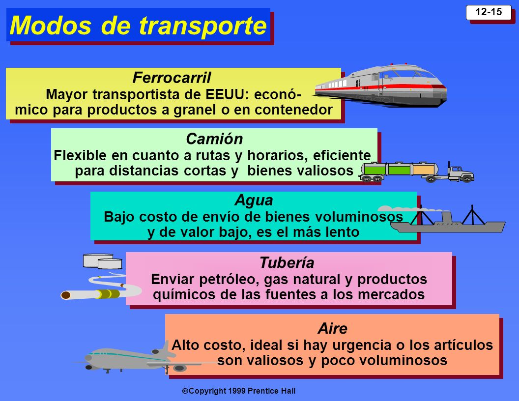 Modos de transporte Ferrocarril Camión Agua Tubería Aire