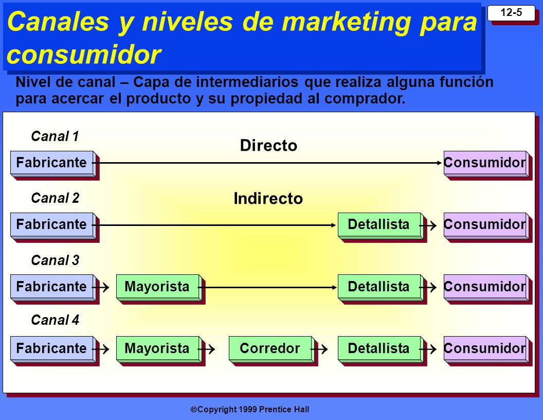 Canales y niveles de marketing para consumidor