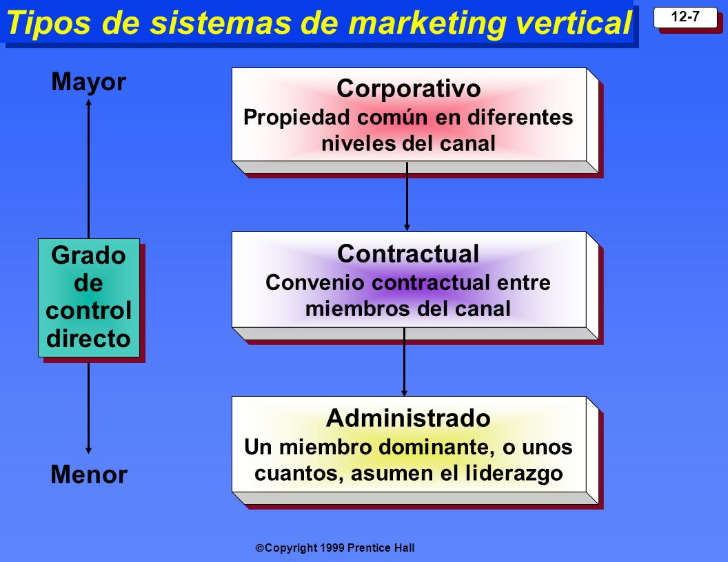 Tipos de sistemas de marketing vertical