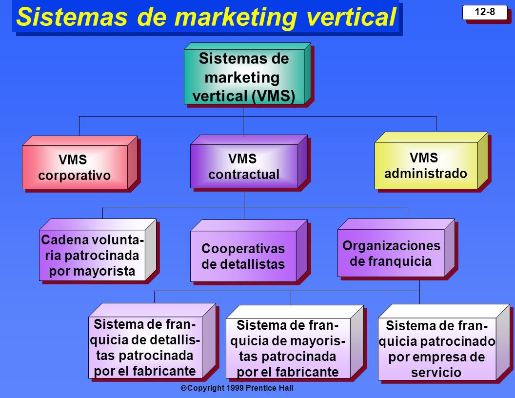 Sistemas de marketing vertical