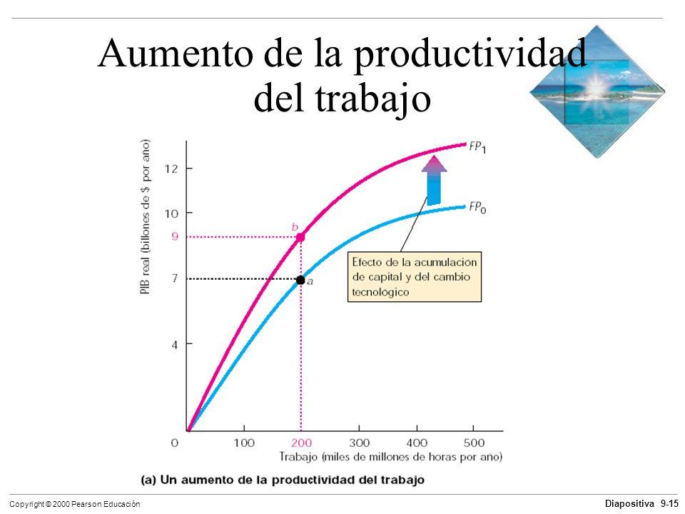 Aumento de la productividad del trabajo