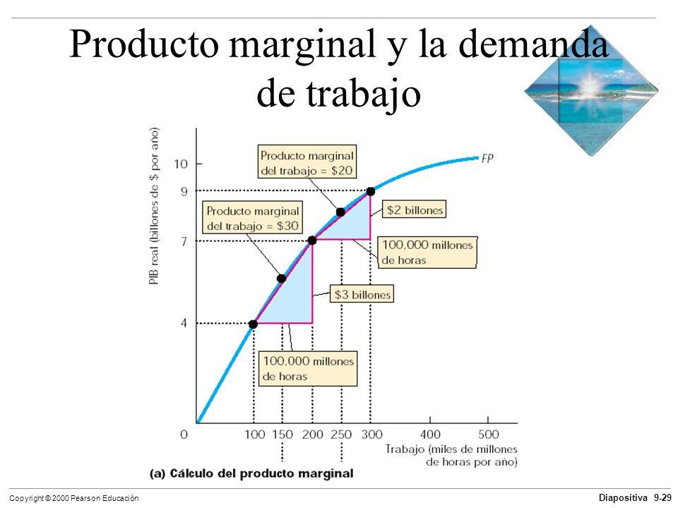 Producto marginal y la demanda de trabajo