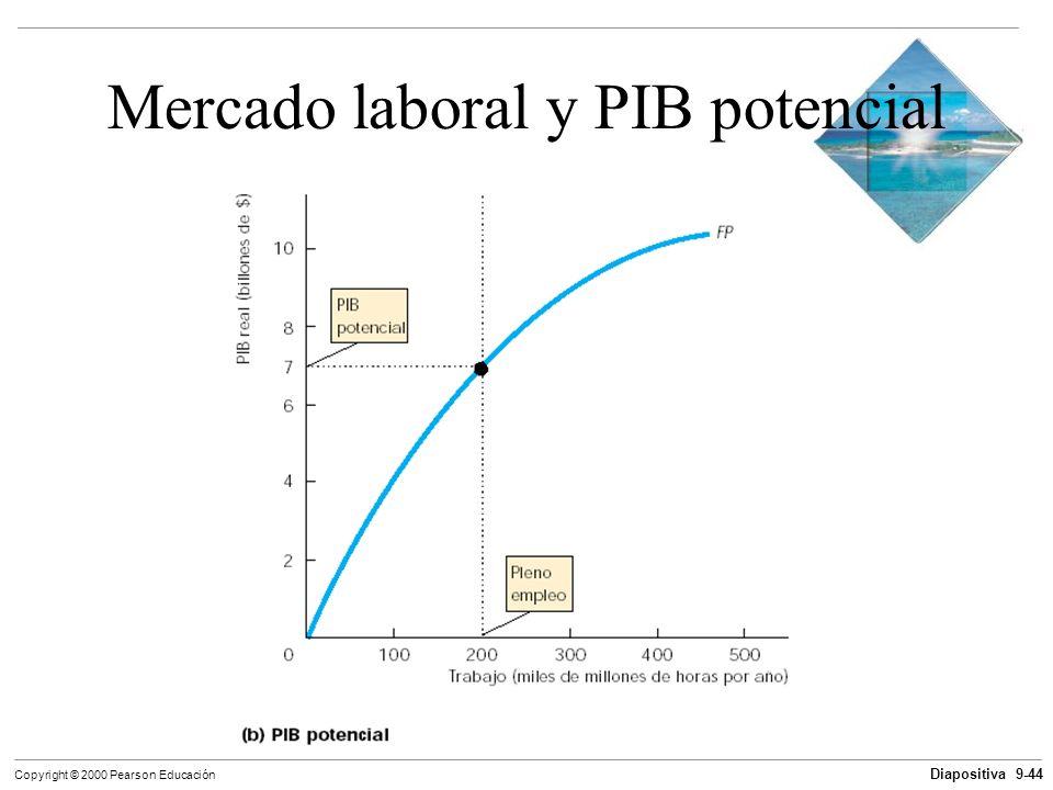 Mercado laboral y PIB potencial