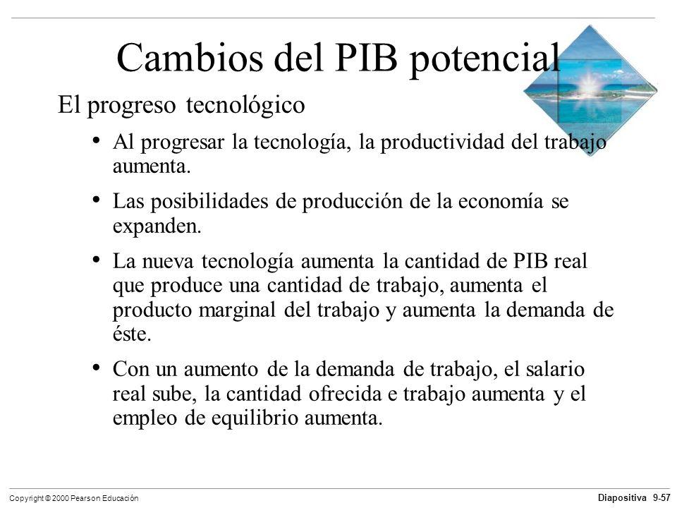 Cambios del PIB potencial