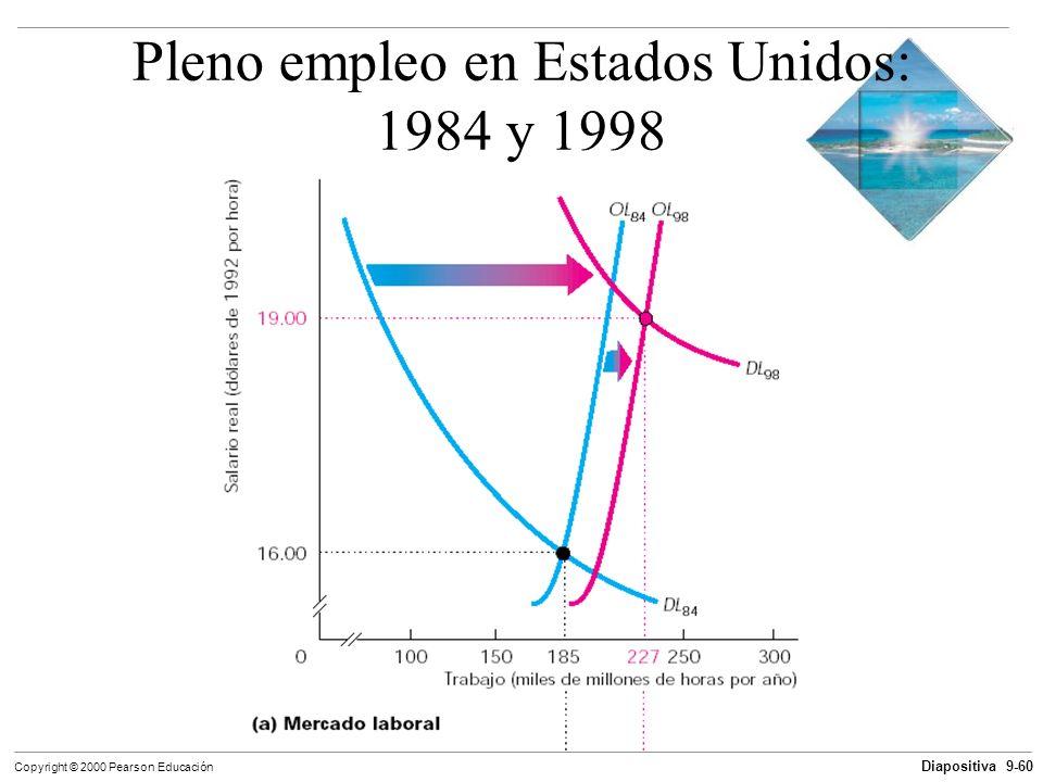Pleno empleo en Estados Unidos: 1984 y 1998