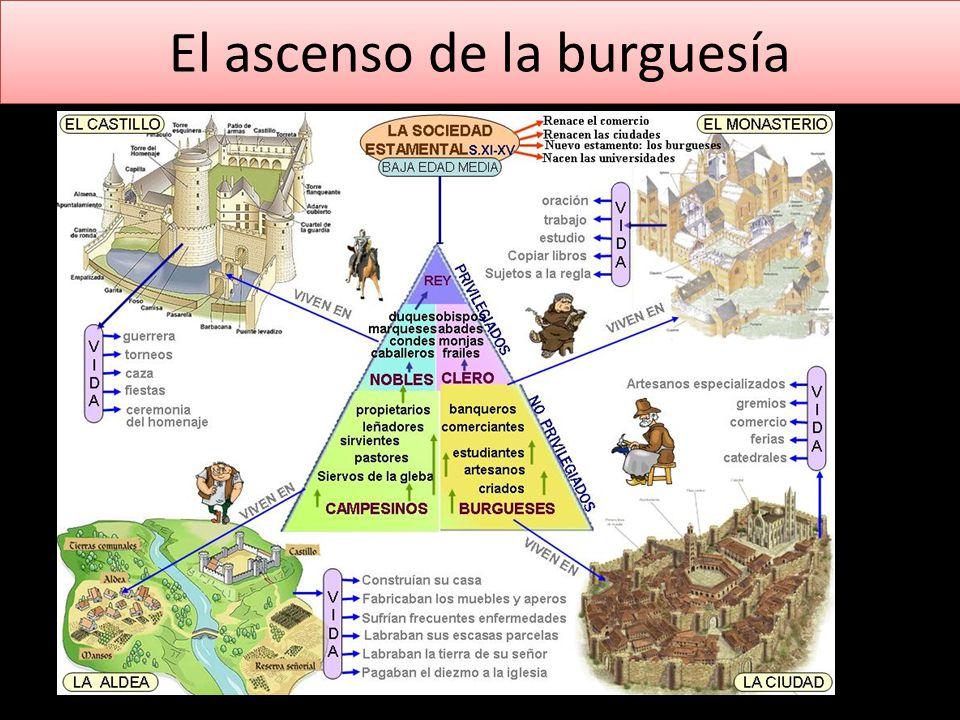 El ascenso de la burguesía