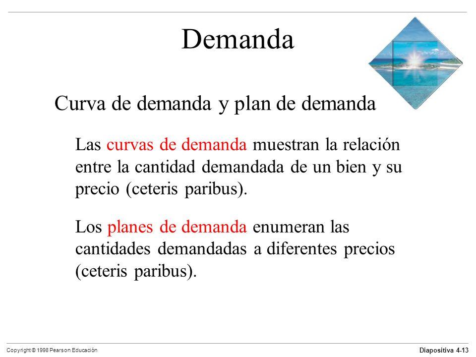 Demanda Curva de demanda y plan de demanda
