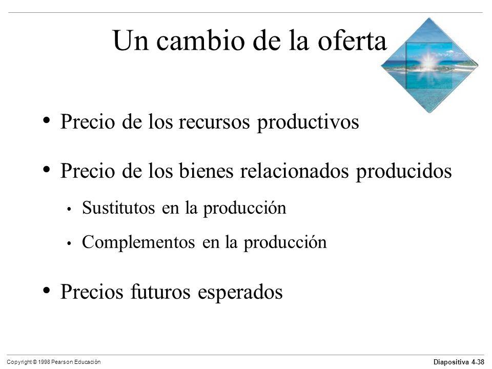 Un cambio de la oferta Precio de los recursos productivos