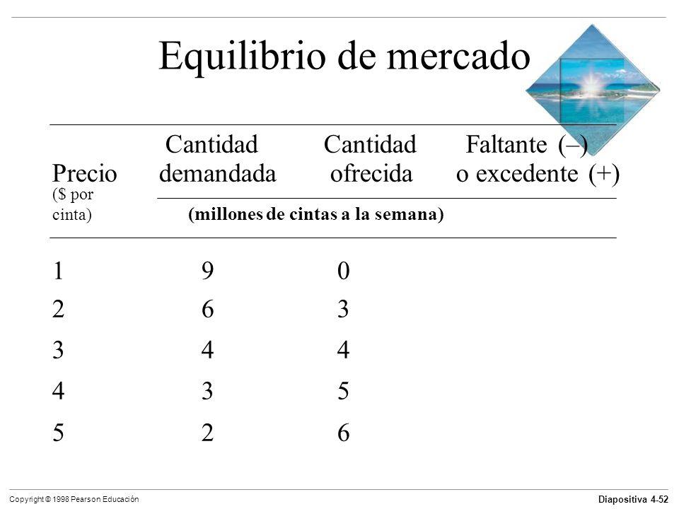 Equilibrio de mercado Cantidad Cantidad Faltante (–)