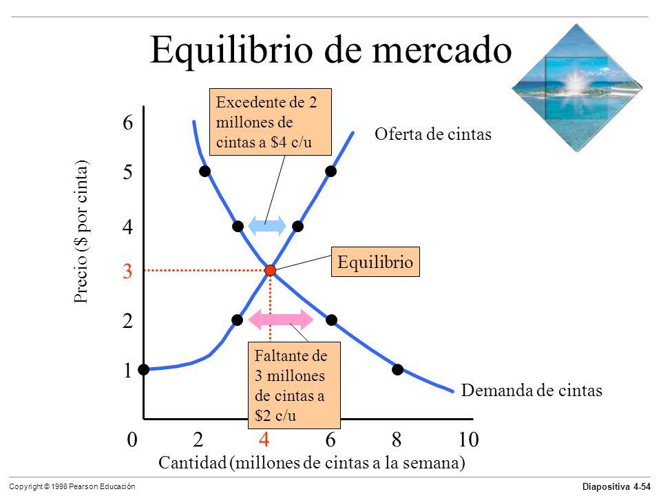 Equilibrio de mercado 6 5 4 3 2 1 0 2 4 6 8 10 Oferta de cintas