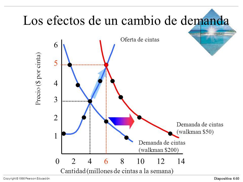 Los efectos de un cambio de demanda