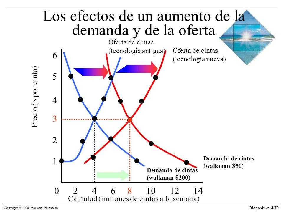 Los efectos de un aumento de la demanda y de la oferta
