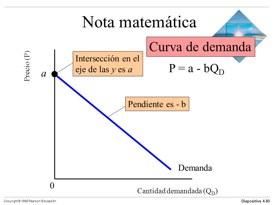 Nota matemática Curva de demanda P = a - bQD a Intersección en el