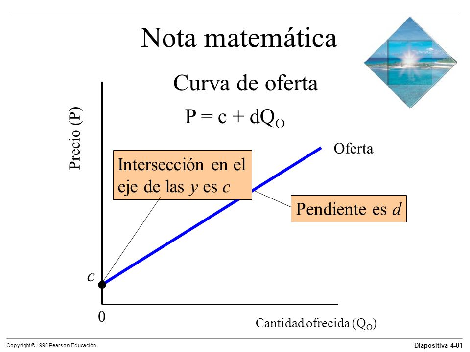 Nota matemática Curva de oferta P = c + dQO Intersección en el